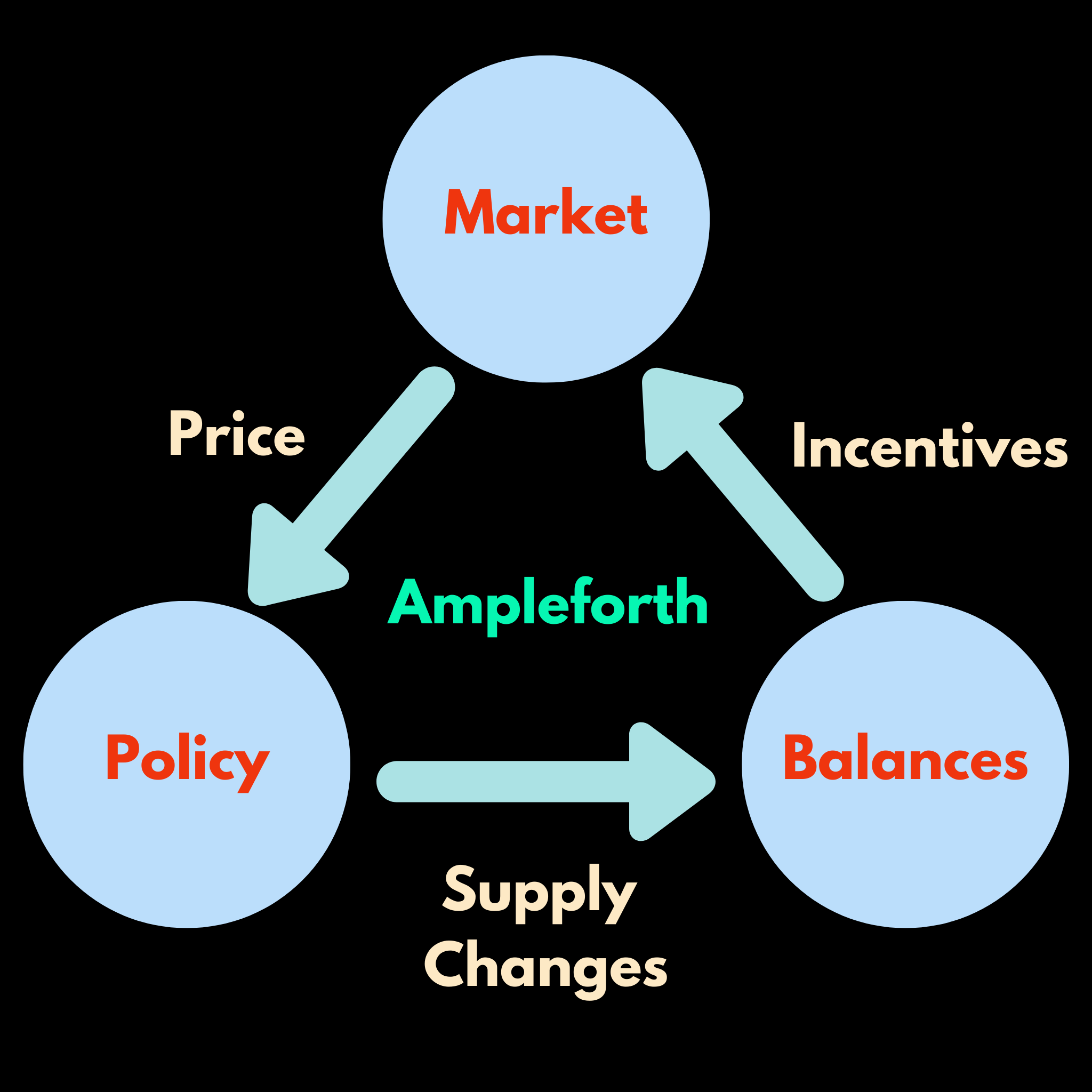 What would be the price of Ampleforth at the end of 2020 ?